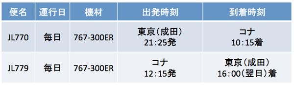 JAL_kona_01.jpg