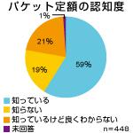 円グラフ150パケット.jpg