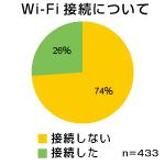 円グラフ150Wi-Fi.jpg