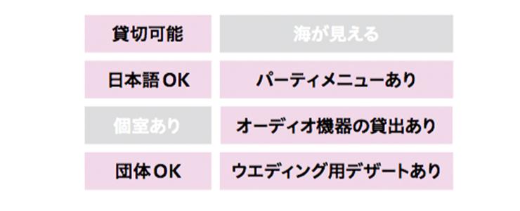 貸切可能、日本語OK、パーティメニューあり、オーディオ機器の貸出あり、団体OK、ウエディング用デザートあり